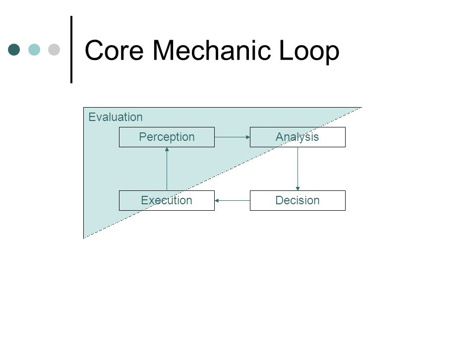 Core Mechanic Loop PerceptionAnalysis DecisionExecution Evaluation