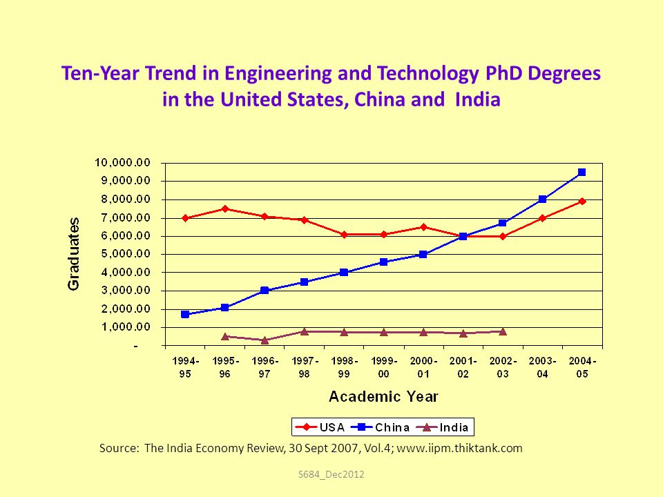 S684_Dec2012 Ten-Year Trend in Engineering and Technology PhD Degrees in the United States, China and India Source: The India Economy Review, 30 Sept 2007, Vol.4; www.iipm.thiktank.com