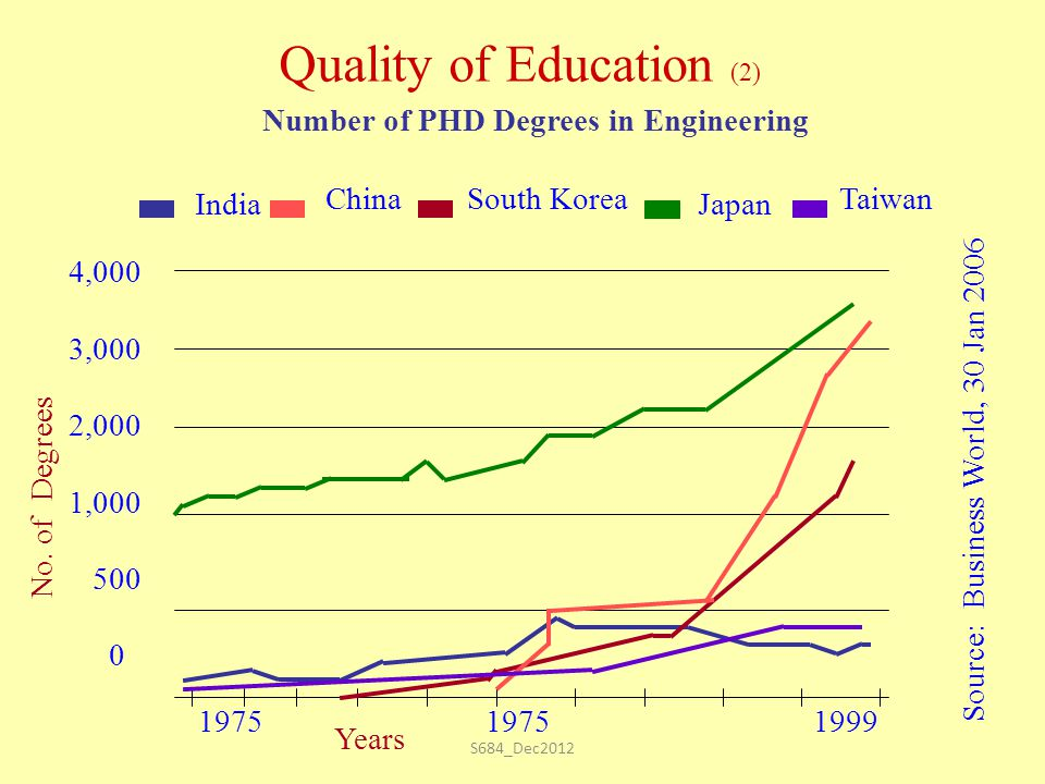 S684_Dec2012 1975 1975 1999 4,000 3,000 2,000 1,000 500 0 Number of PHD Degrees in Engineering India ChinaSouth Korea Japan Taiwan Source: Business World, 30 Jan 2006 Years No.