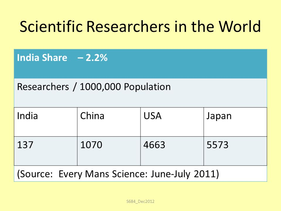 Scientific Researchers in the World India Share – 2.2% Researchers / 1000,000 Population IndiaChinaUSAJapan 137107046635573 (Source: Every Mans Science: June-July 2011) S684_Dec2012