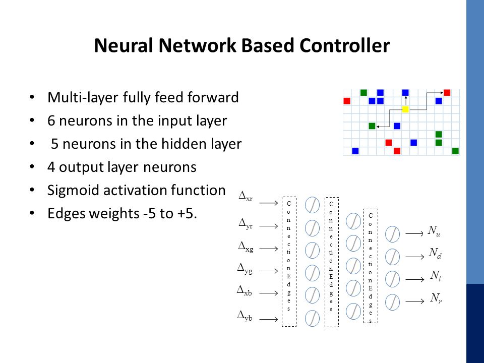 Neural Network Based Controller Multi-layer fully feed forward 6 neurons in the input layer 5 neurons in the hidden layer 4 output layer neurons Sigmoid activation function Edges weights -5 to +5.
