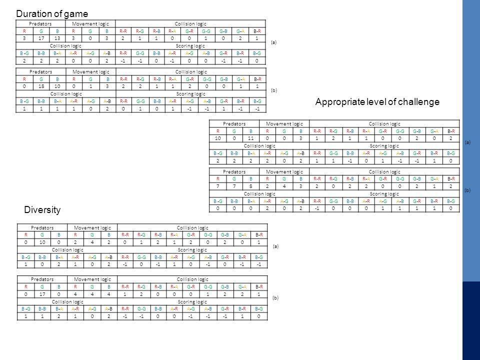 Appropriate level of challenge Duration of game Diversity PredatorsMovement logicCollision logic (a) RGBRGBR-RR-GR-GR-BR-BR-AR-AG-RG-RG-GG-BG-BG-AG-AB