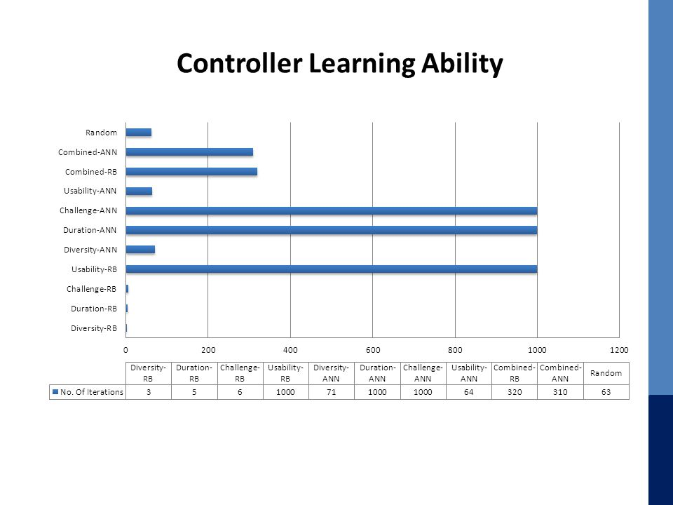 Controller Learning Ability