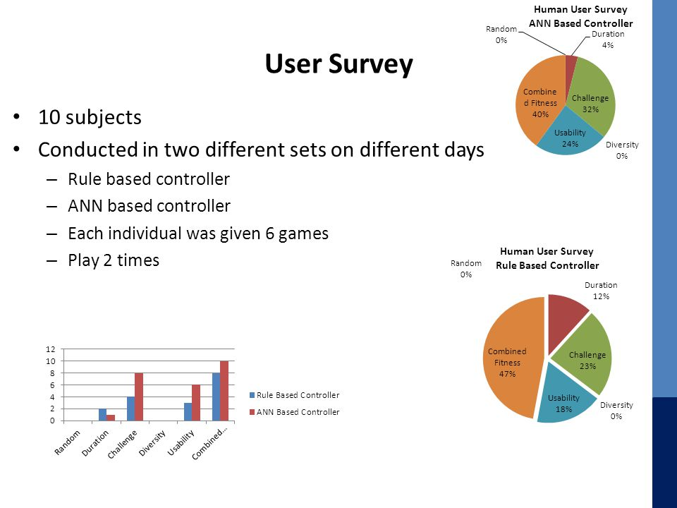 User Survey 10 subjects Conducted in two different sets on different days – Rule based controller – ANN based controller – Each individual was given 6 games – Play 2 times