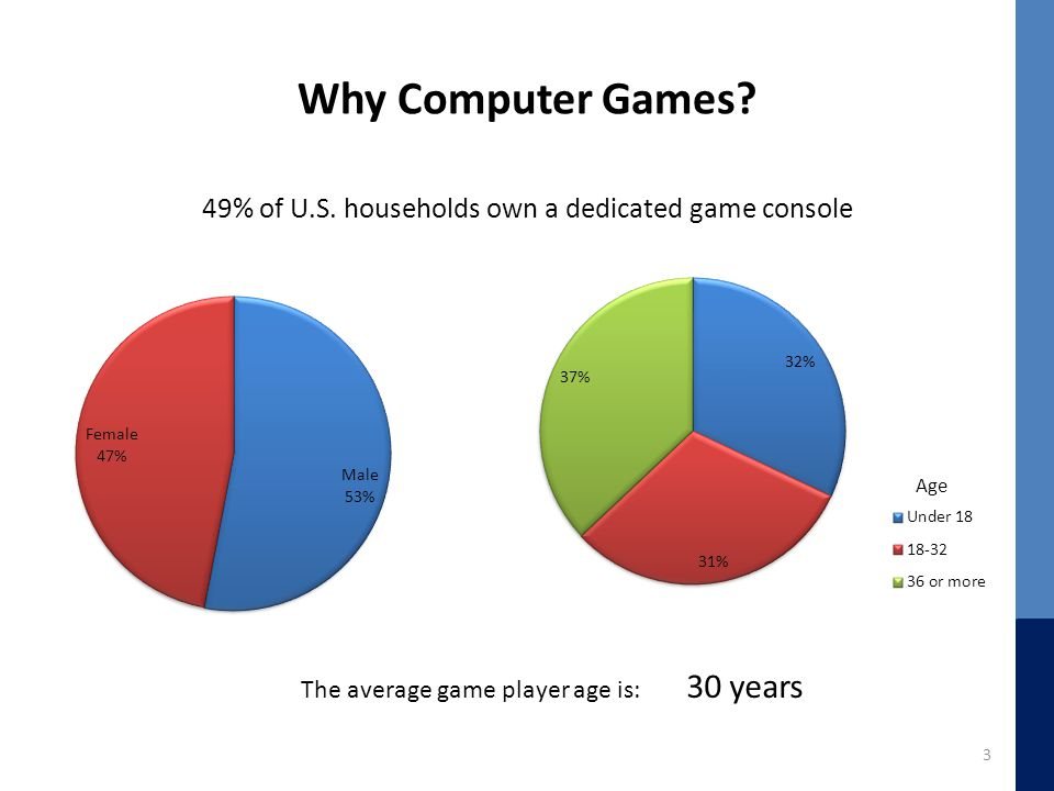 Why Computer Games.