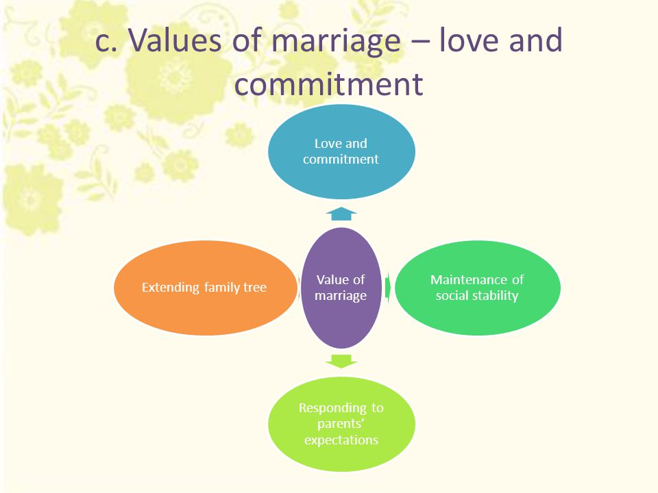 c. Values of marriage – love and commitment Value of marriage Love and commitment Maintenance of social stability Responding to parents' expectations