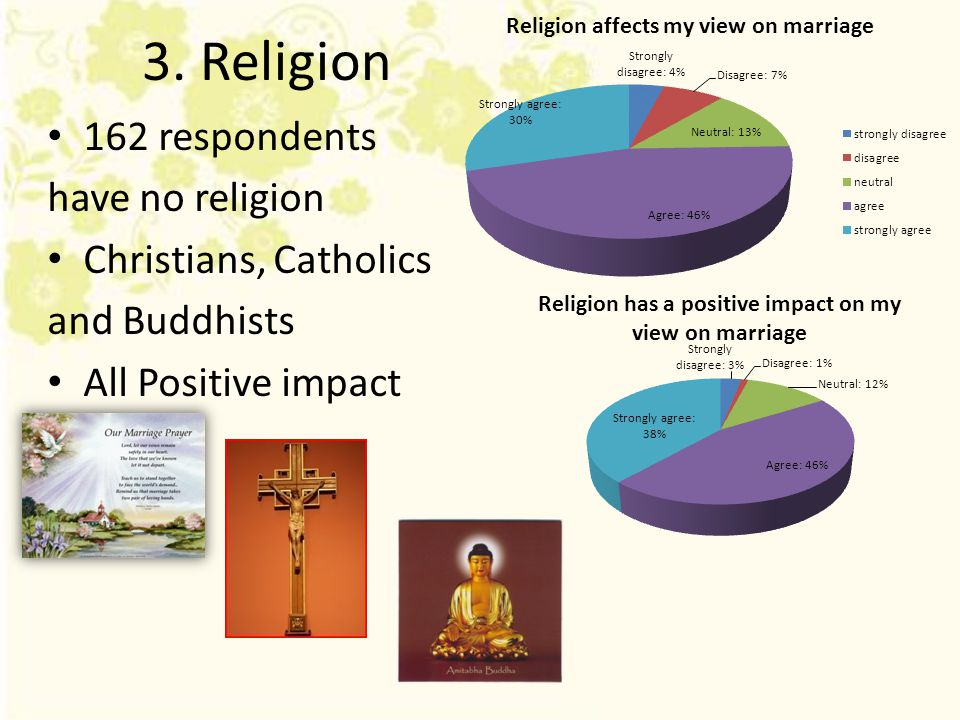 3. Religion 162 respondents have no religion Christians, Catholics and Buddhists All Positive impact