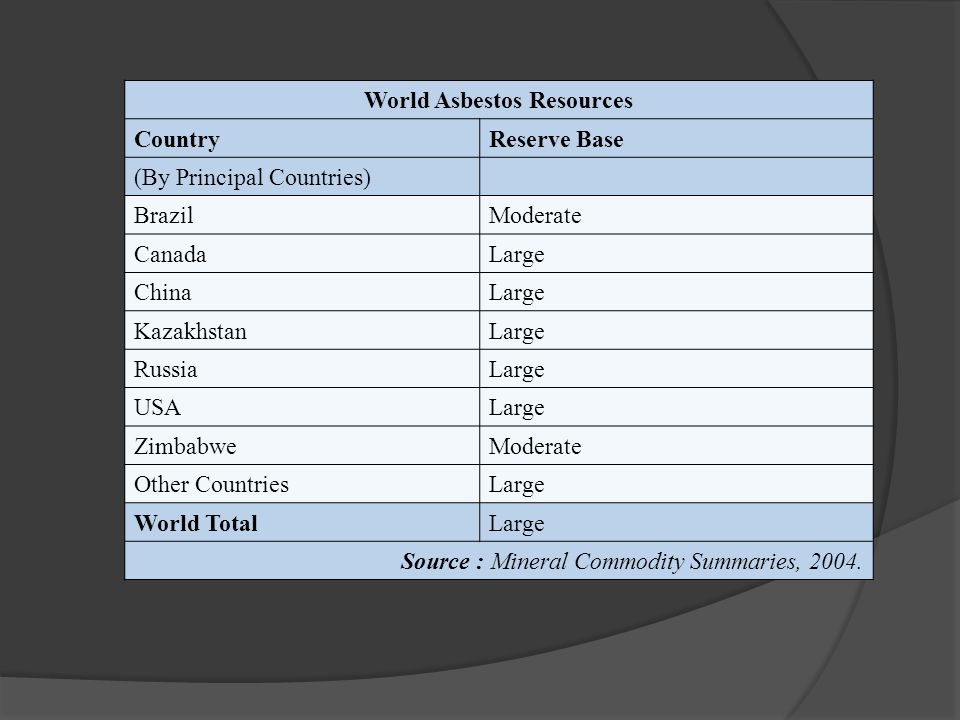 World Asbestos Resources CountryReserve Base (By Principal Countries) BrazilModerate CanadaLarge ChinaLarge KazakhstanLarge RussiaLarge USALarge ZimbabweModerate Other CountriesLarge World TotalLarge Source : Mineral Commodity Summaries, 2004.