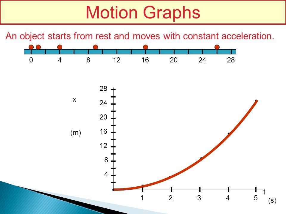 1624128402028 (s) x 4 8 12 16 20 24 28 (m) 1234 t 5 An object starts from rest and moves with constant acceleration. Motion Graphs