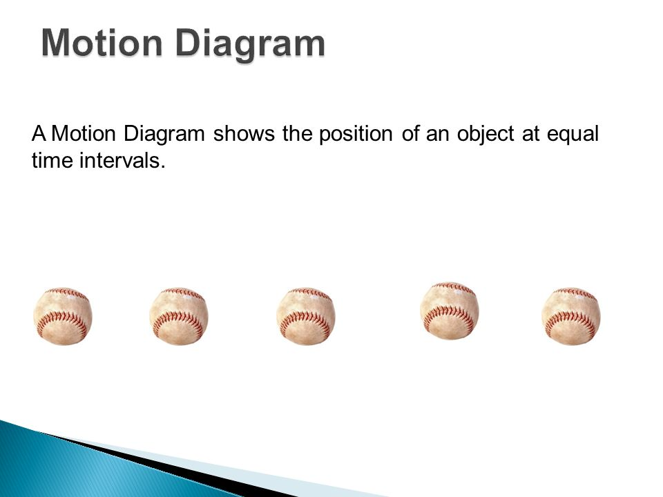 A Motion Diagram shows the position of an object at equal time intervals.