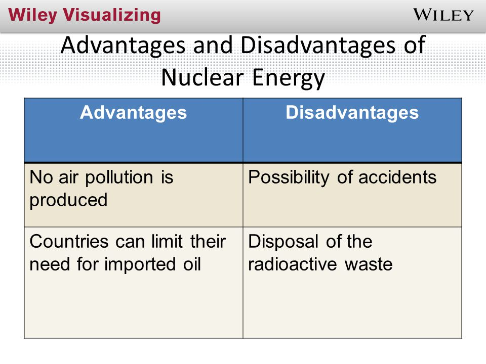 Advantages and Disadvantages of Nuclear Energy AdvantagesDisadvantages No air pollution is produced Possibility of accidents Countries can limit their