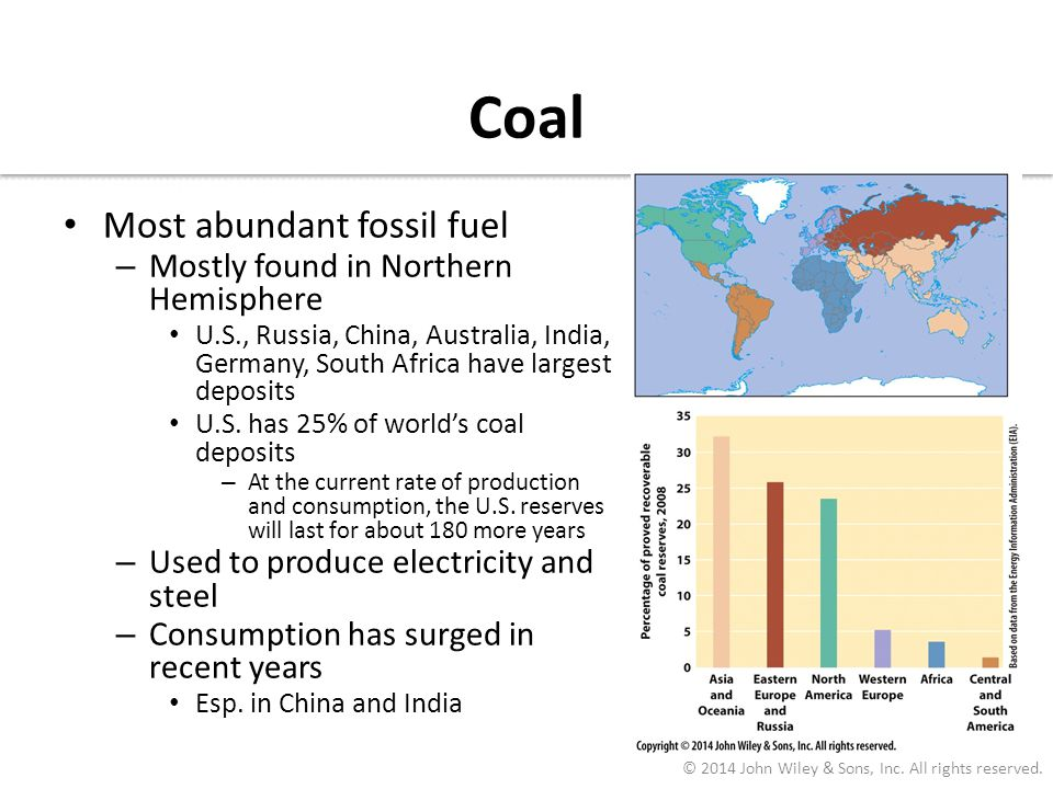 Coal Most abundant fossil fuel – Mostly found in Northern Hemisphere U.S., Russia, China, Australia, India, Germany, South Africa have largest deposit