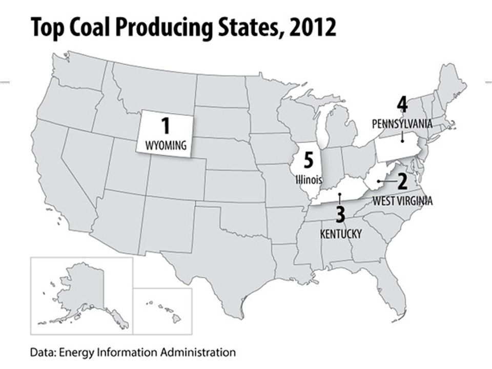 Where is most coal produced in the United States?