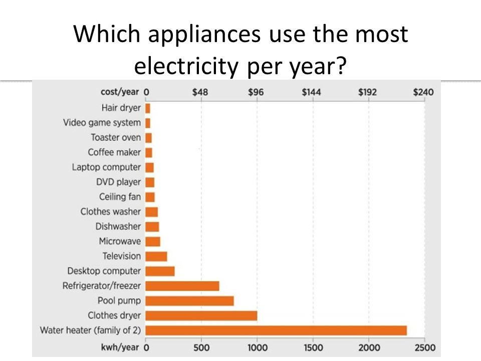 Visualizing Environmental Science Which appliances use the most electricity per year?