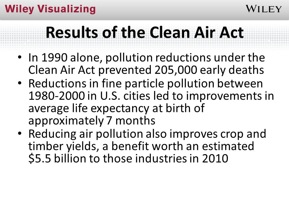 Results of the Clean Air Act In 1990 alone, pollution reductions under the Clean Air Act prevented 205,000 early deaths Reductions in fine particle po