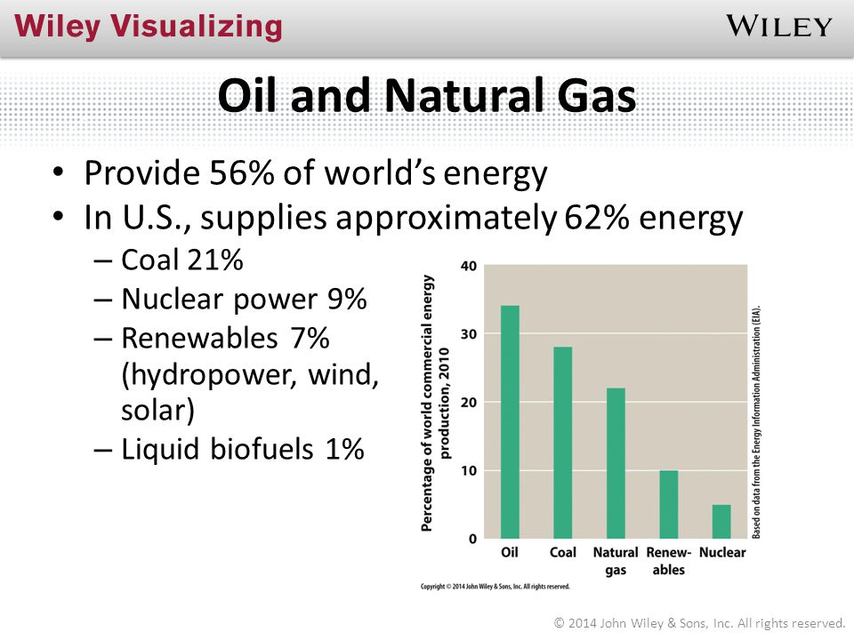 Oil and Natural Gas Provide 56% of world's energy In U.S., supplies approximately 62% energy – Coal 21% – Nuclear power 9% – Renewables 7% (hydropower