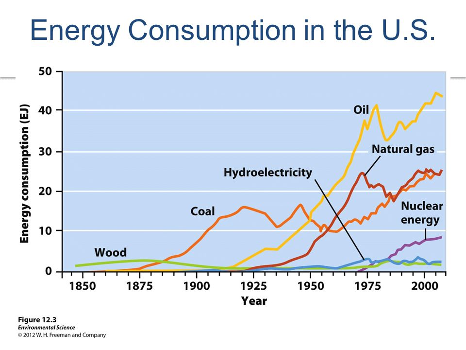 Visualizing Environmental Science Energy Consumption in the U.S.