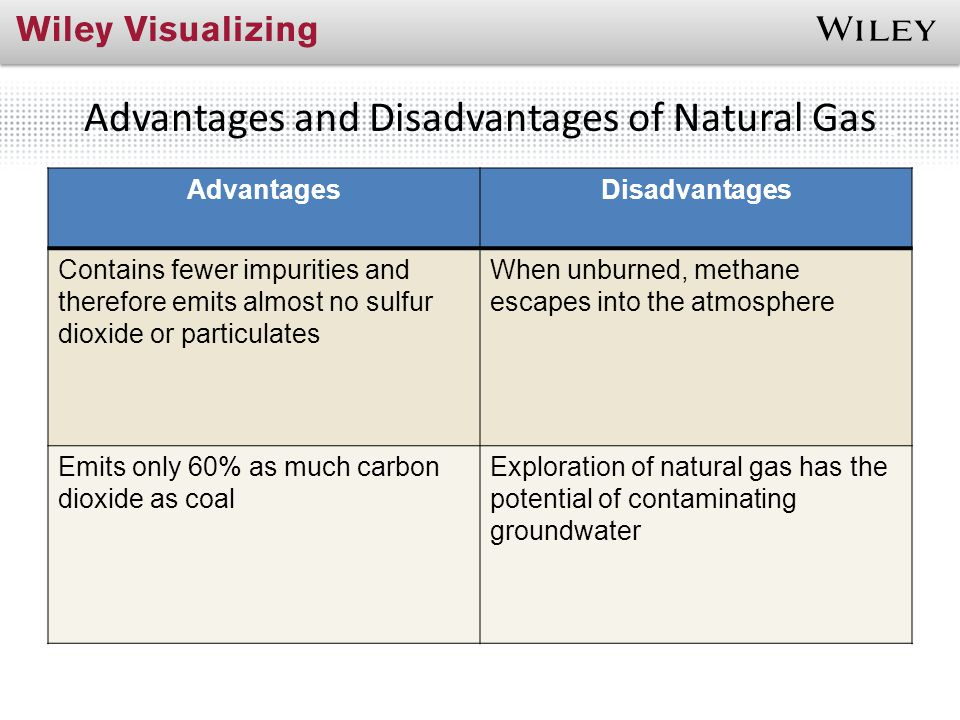 Advantages and Disadvantages of Natural Gas AdvantagesDisadvantages Contains fewer impurities and therefore emits almost no sulfur dioxide or particul