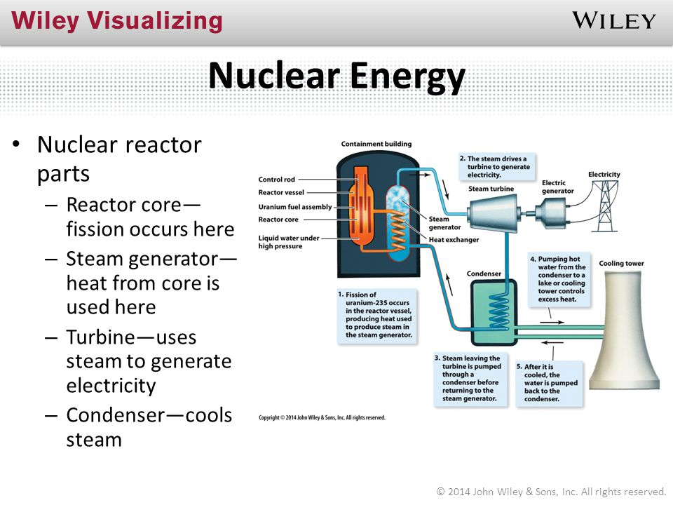Nuclear Energy © 2014 John Wiley & Sons, Inc. All rights reserved. Nuclear reactor parts – Reactor core— fission occurs here – Steam generator— heat f