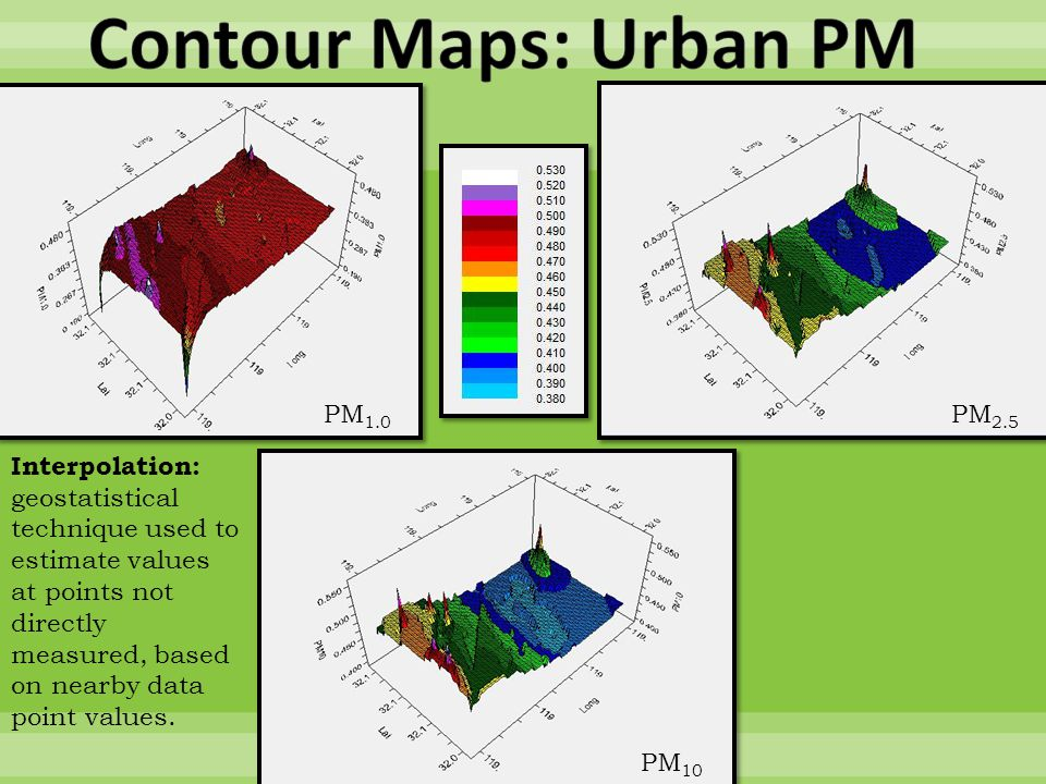 PM 1.0 PM 2.5 PM 10 Interpolation: geostatistical technique used to estimate values at points not directly measured, based on nearby data point values