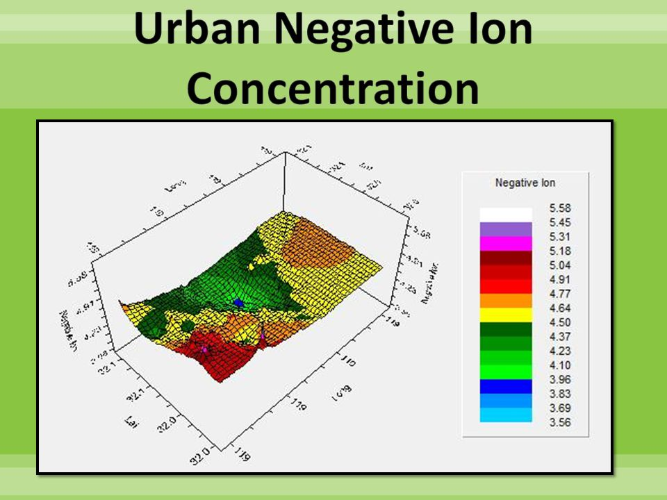 PM 2.5 and PM 10 were shown to have a positive correlation in occurrence.