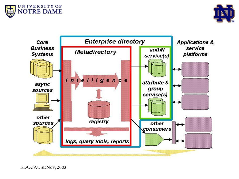 EDUCAUSE Nov, 2003 Aids for Developers EDS Developers' Guide: http://eds.nd.edu/docs/edsdevguide.shtml http://eds.nd.edu/docs/edsdevguide.shtml Internet2 Middleware standards: http://middleware.internet2.edu http://middleware.internet2.edu EDS Service DN Request Form http://eds.nd.edu/docs/eds_dnrequest.shtml http://eds.nd.edu/docs/eds_dnrequest.shtml EDS Schema documentation http://eds.nd.edu/docs/current_schema/EDS_ModelDoc.htm http://eds.nd.edu/docs/current_schema/EDS_ModelDoc.htm