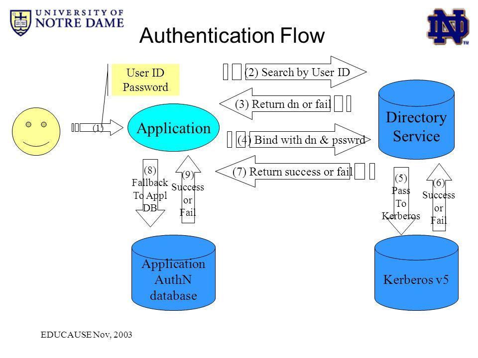 EDUCAUSE Nov, 2003 (1) Application Directory Service User ID Password (7) Return success or fail (2) Search by User ID (3) Return dn or fail (4) Bind