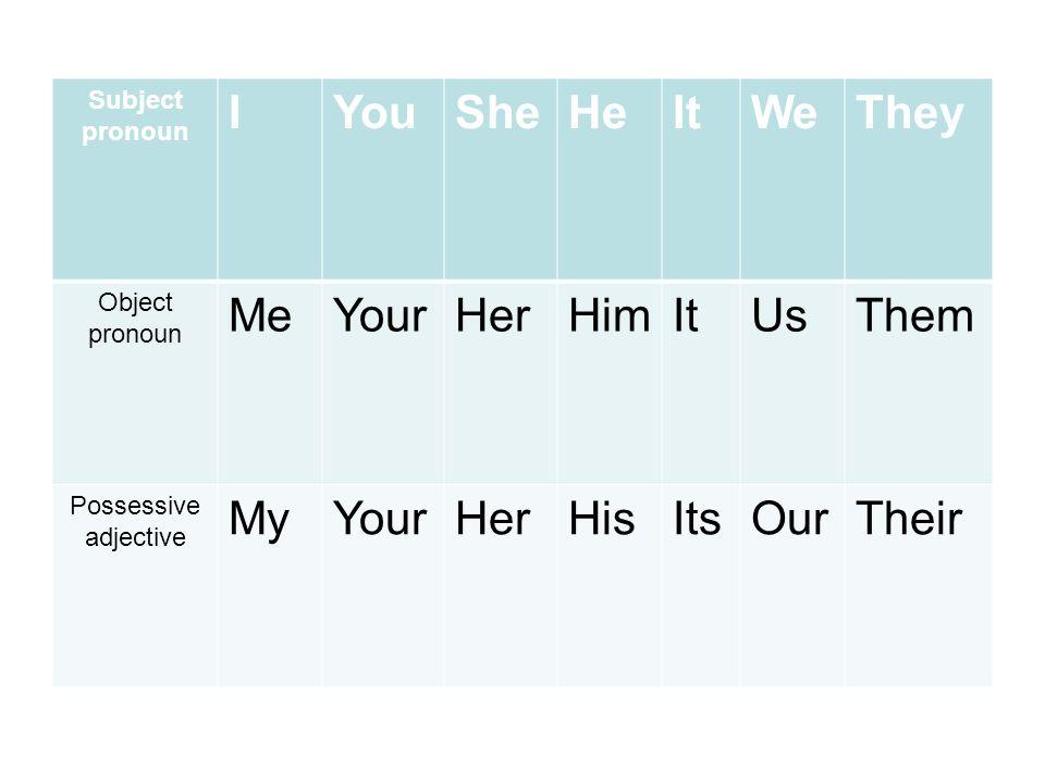 Subject pronoun IYouSheHeItWeThey Object pronoun MeYourHerHimItUsThem Possessive adjective MyYourHerHisItsOurTheir