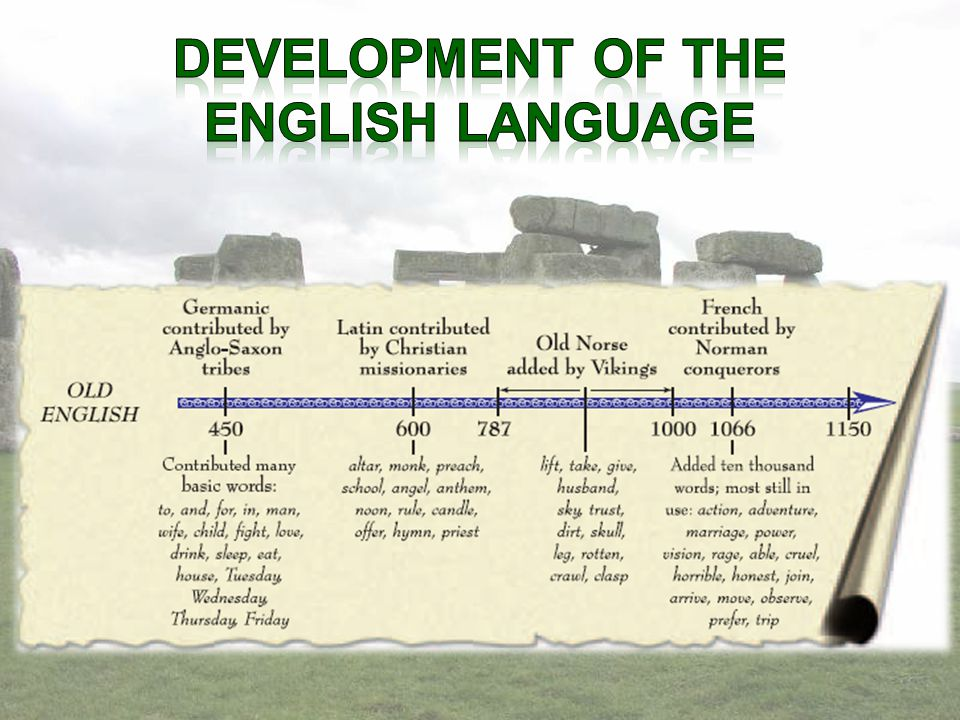 1050 – Beowulf – Old English (Germanic language from Angles, Saxons and Jutes): influenced by Latin, Celtic, Scottish, Pictish, Danish, Norse 1066 – William the Conqueror takes England – major addition of French, more Latin, Greek 1300's – Geoffrey Chaucer – Middle English