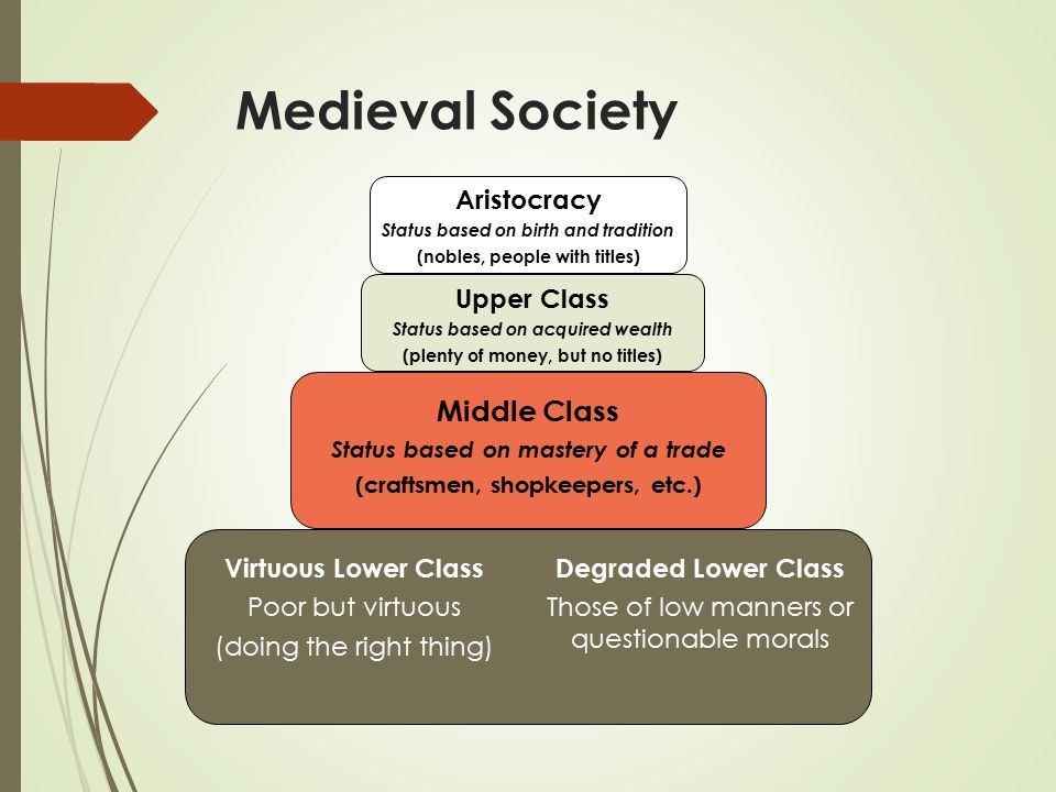 Medieval Society Aristocracy Status based on birth and tradition (nobles, people with titles) Upper Class Status based on acquired wealth (plenty of money, but no titles) Middle Class Status based on mastery of a trade (craftsmen, shopkeepers, etc.) Virtuous Lower Class Poor but virtuous (doing the right thing) Degraded Lower Class Those of low manners or questionable morals