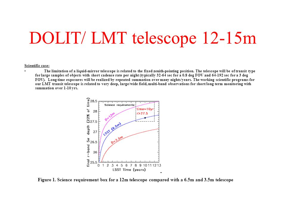 DOLIT/ LMT telescope 12-15m Scientific case: The limitation of a liquid-mirror telescope is related to the fixed zenith-pointing position.