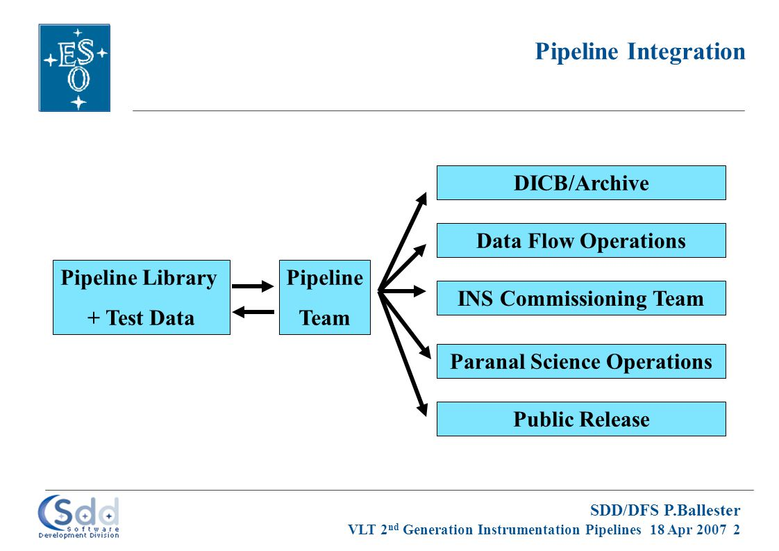SDD/DFS P.Ballester VLT 2 nd Generation Instrumentation Pipelines 18 Apr 2007 2 Pipeline Integration Pipeline Library + Test Data Pipeline Team Paranal Science Operations Public Release INS Commissioning Team Data Flow Operations DICB/Archive