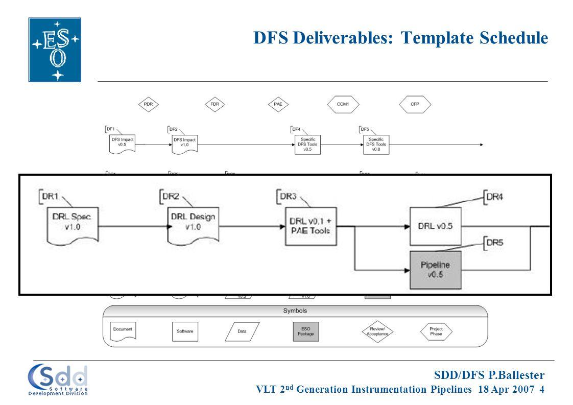 SDD/DFS P.Ballester VLT 2 nd Generation Instrumentation Pipelines 18 Apr 2007 5 DFS Deliverables: Template Schedule (cont'd)