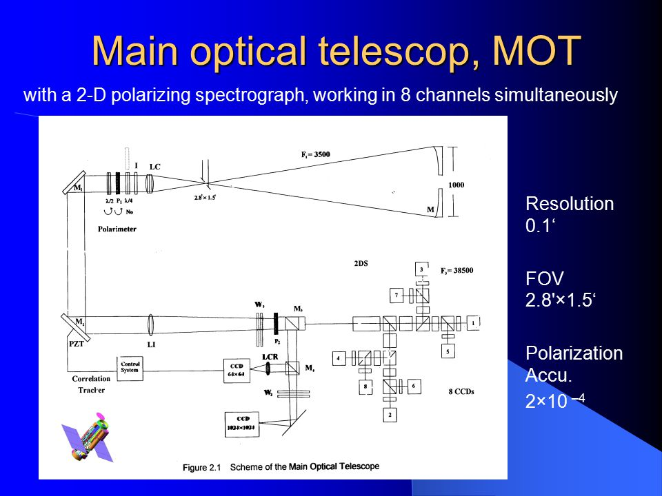 SWD 2005, Taormina, Jun,19-26 Main optical telescop, MOT Resolution 0.1' FOV 2.8'×1.5' Polarization Accu. 2×10 –4 with a 2-D polarizing spectrograph,