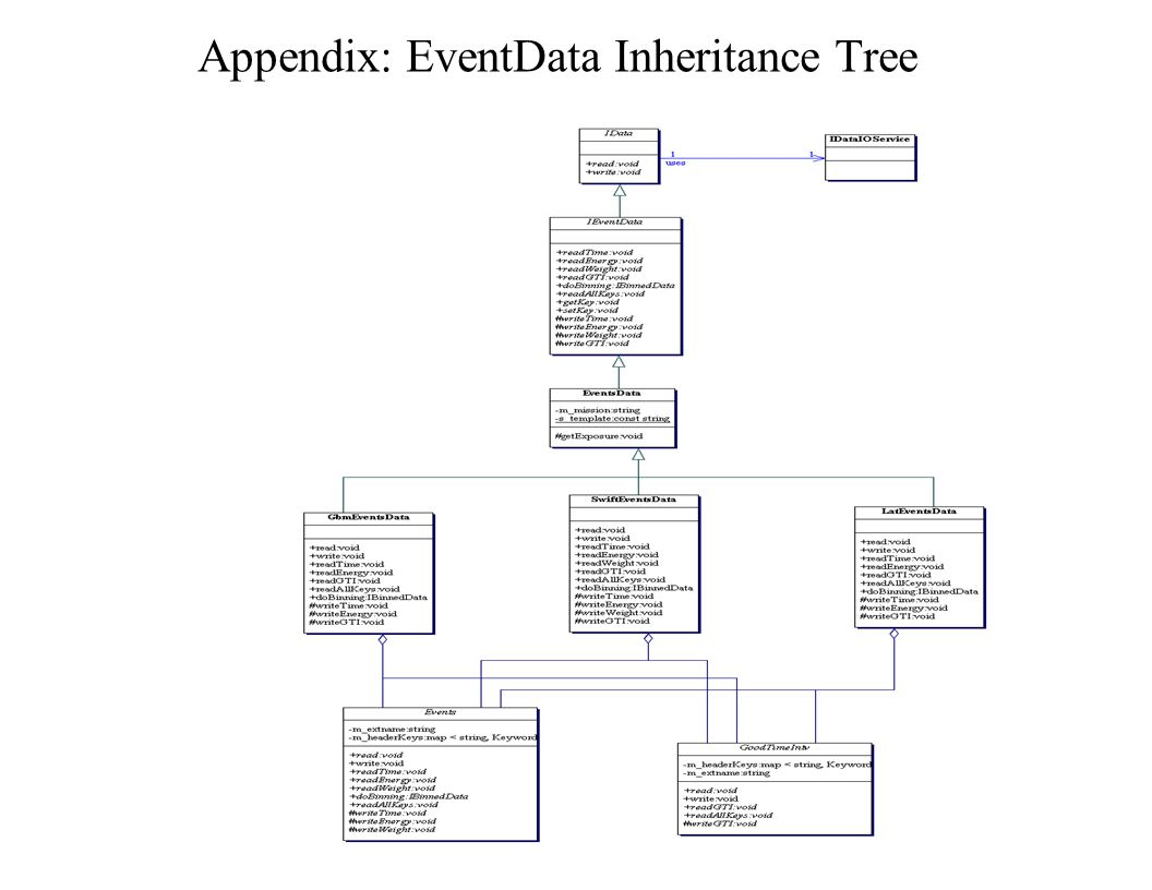 Appendix: EventData Inheritance Tree