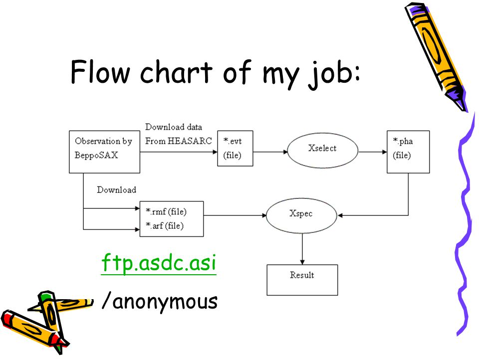 Flow chart of my job: ftp.asdc.asi /anonymous