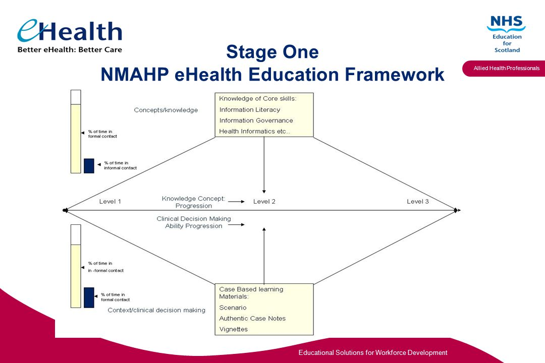 Educational Solutions for Workforce Development Allied Health Professionals Stage Two Exploring eHealth within the pre-registration Curricula of NMAHPs Objectives Demonstrate how eHealth is delivered within curricula, identifying examples of good practice and gaps in both provision and regulator expectations.