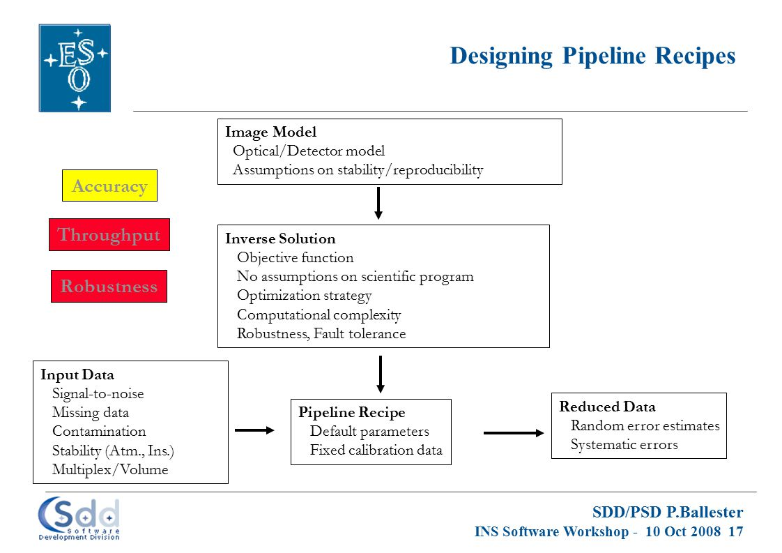 SDD/PSD P.Ballester INS Software Workshop - 10 Oct 2008 17 Designing Pipeline Recipes Image Model Optical/Detector model Assumptions on stability/repr