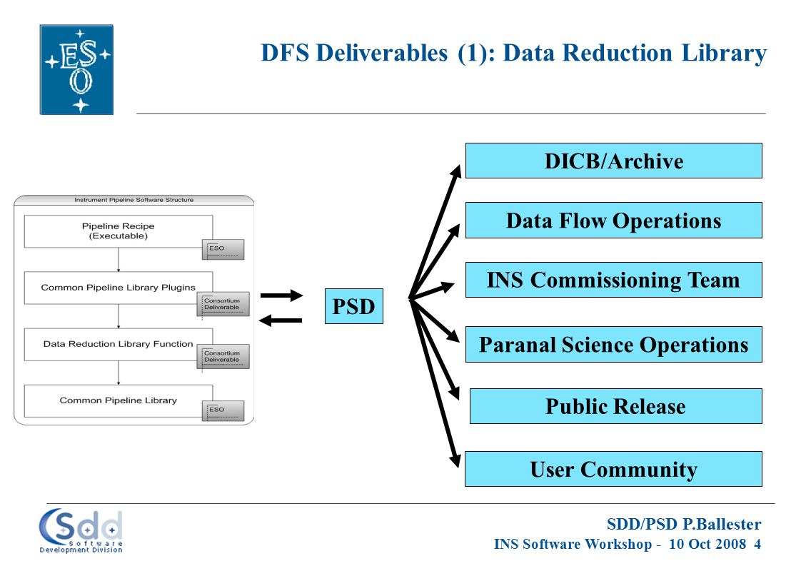 SDD/PSD P.Ballester INS Software Workshop - 10 Oct 2008 4 DFS Deliverables (1): Data Reduction Library PSD Paranal Science Operations INS Commissioning Team Data Flow Operations DICB/Archive Public Release User Community