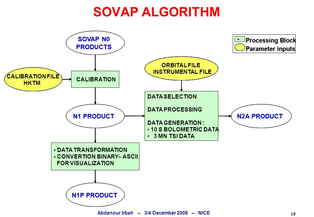 19 Abdanour Irbah – 3/4 December 2008 – NICE SOVAP ALGORITHM N1 PRODUCT CALIBRATION CALIBRATION FILE HKTM (SCU) DATA TRANSFORMATION CONVERTION BINARY–ASCII FOR VISUALIZATION N1P PRODUCT Processing Block Parameter inputs SOVAP N0 PRODUCTS N2A PRODUCT DATA SELECTION DATA PROCESSING DATA GENERATION : 10 S BOLOMETRIC DATA 3 MN TSI DATA ORBITAL FILE INSTRUMENTAL FILE N1 PRODUCT CALIBRATION CALIBRATION FILE HKTM DATA TRANSFORMATION CONVERTION BINARY–ASCII FOR VISUALIZATION N1P PRODUCT Processing Block Parameter inputs Processing Block Parameter inputs SOVAP N0 PRODUCTS N2A PRODUCT DATA SELECTION DATA PROCESSING DATA GENERATION : 10 S BOLOMETRIC DATA 3 MN TSI DATA ORBITAL FILE INSTRUMENTAL FILE