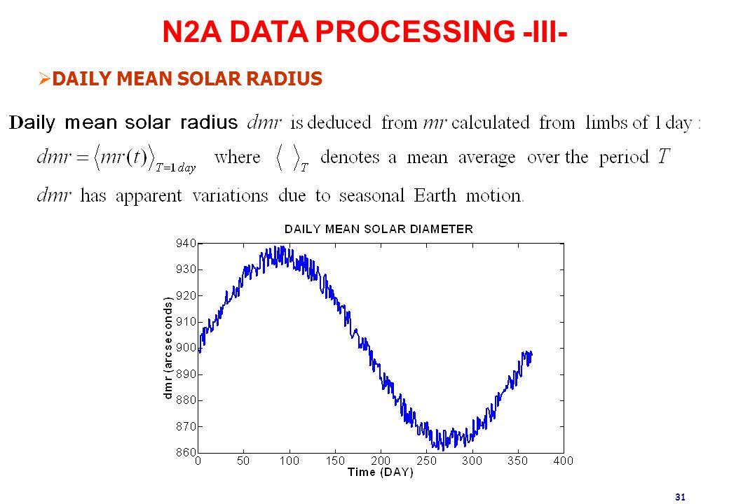 31 Abdanour Irbah – 3/4 December 2008 – NICE N2A DATA PROCESSING -III-  DAILY MEAN SOLAR RADIUS