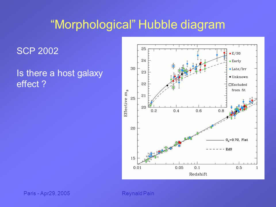 "Paris - Apr29, 2005Reynald Pain ""Morphological"" Hubble diagram SCP 2002 Is there a host galaxy effect ?"