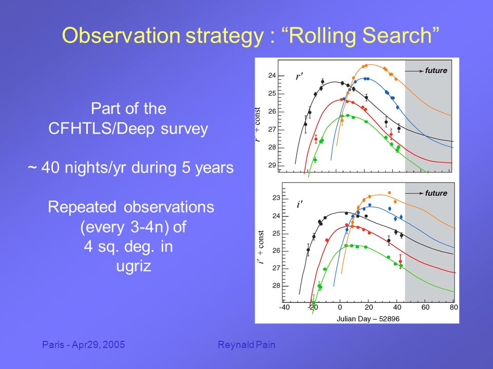 Paris - Apr29, 2005Reynald Pain CFHT Legacy Survey/deep XMM deep VIMOS SWIRE GALEX Cosmos/ACS VIMOS SIRTF XMM … Groth strip Deep2 ACS … XMM deep Four 1 deg² fields (0226-04, 1000+02, 1419+53, 2215-18) superb image quality (0.5-0.6 arc sec.) queue scheduling, excellent temporal sampling depth i'>24.5 (S/N=8, 1 hr); r' > 28 in final stacked image Redshift0.30.40.50.60.70.80.91.01.11.2Total Ia7 811131415 16 131 Ib/c + II1216201612—————76 Expected nb of SN per semester