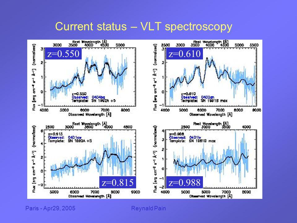 Paris - Apr29, 2005Reynald Pain Current status – VLT spectroscopy z=0.550z=0.610 z=0.815z=0.988