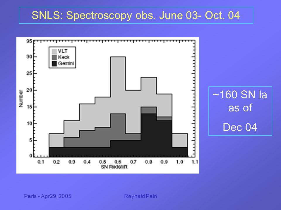 Paris - Apr29, 2005Reynald Pain SNLS: Spectroscopy obs. June 03- Oct. 04 ~160 SN Ia as of Dec 04
