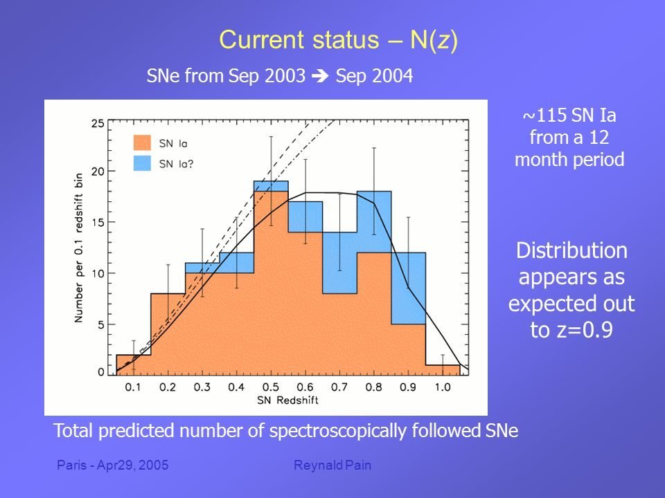 Paris - Apr29, 2005Reynald Pain Current status – N(z) Total predicted number of spectroscopically followed SNe Distribution appears as expected out to