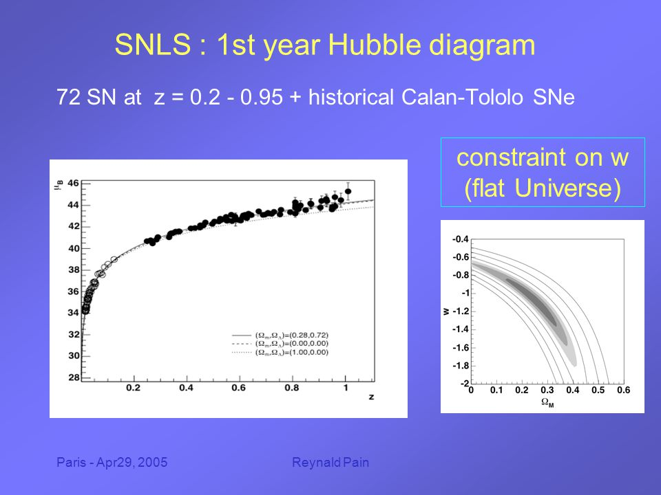 Paris - Apr29, 2005Reynald Pain SNLS : 1st year Hubble diagram 72 SN at z = 0.2 - 0.95 + historical Calan-Tololo SNe constraint on w (flat Universe)
