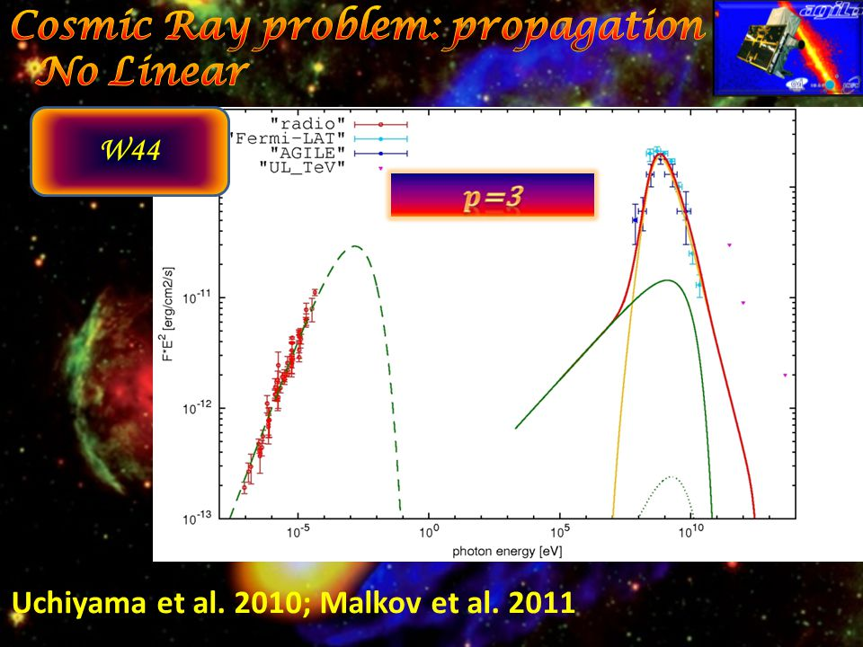 Uchiyama et al. 2010; Malkov et al. 2011 W44