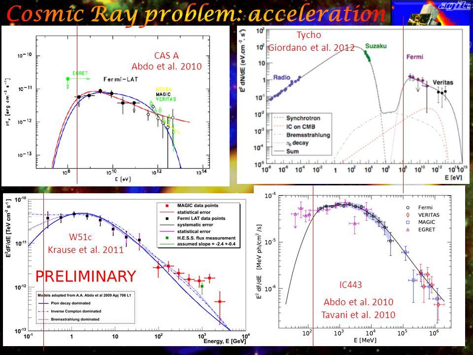 CAS A W51c IC443 Abdo et al. 2010 Krause et al. 2011 Abdo et al.