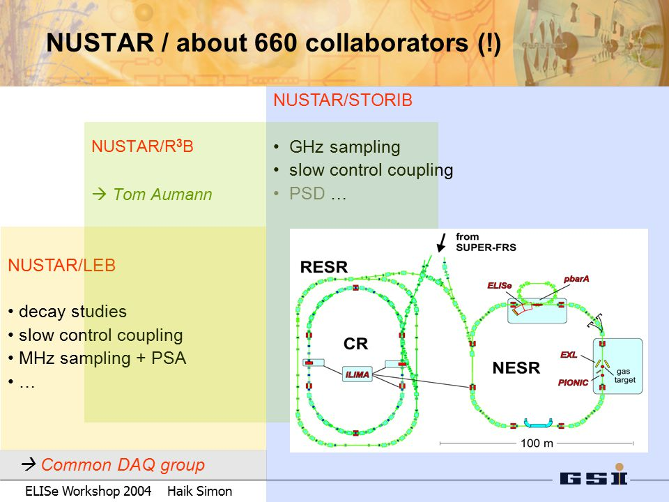 ELISe Workshop 2004 Haik Simon NUSTAR / about 660 collaborators (!) NUSTAR/STORIB GHz sampling slow control coupling PSD … NUSTAR/LEB decay studies slow control coupling MHz sampling + PSA …  Common DAQ group NUSTAR/R 3 B  Tom Aumann